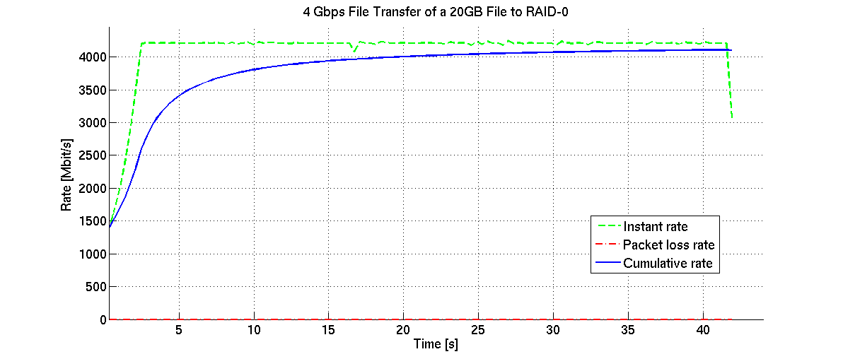 Steady Tsunami v1.2 transfer plot of a  20GB filetransferred over 10G LAN to disk